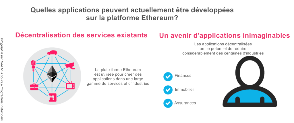 Applications Ethereum infographie