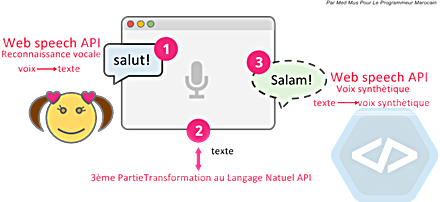AI ChatBot Web speech API