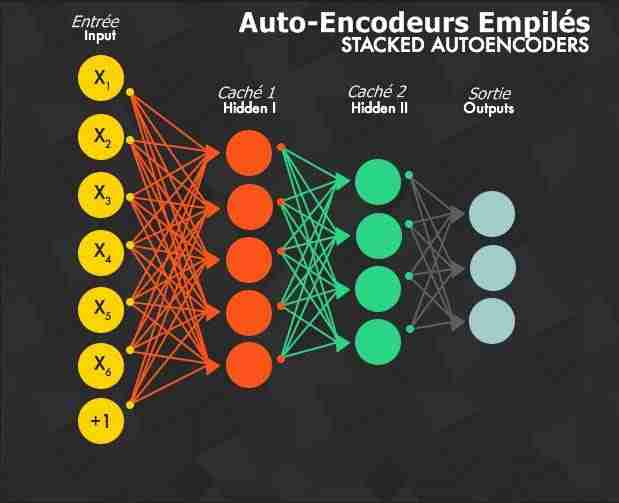 Deep Learning - Auto-Encodeurs Empilés