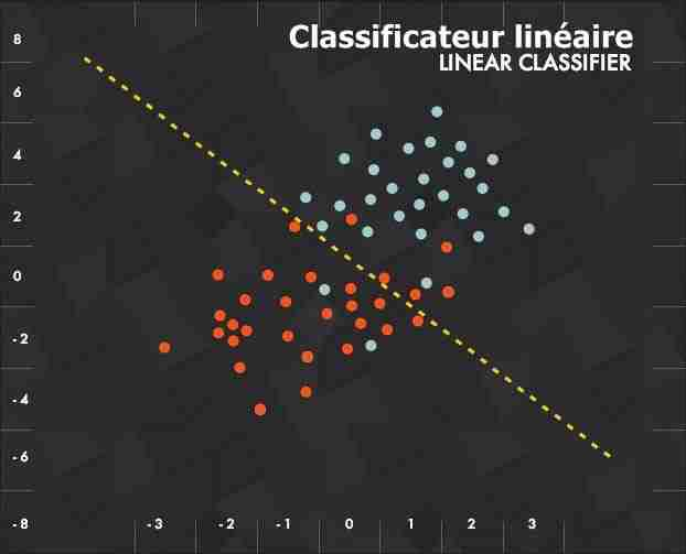 Deep Learning - Classificateur Linéaire