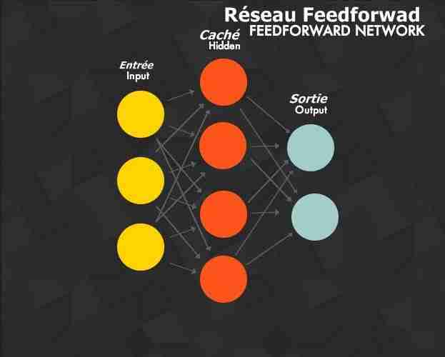 Deep Learning - Réseau FeedForward