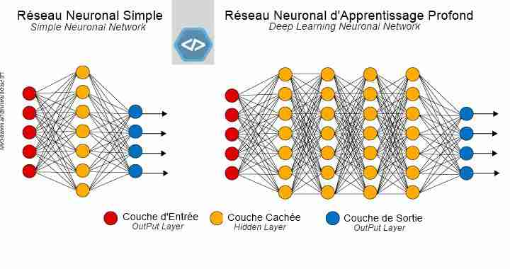 AI - Deep Learning Neuronal Network